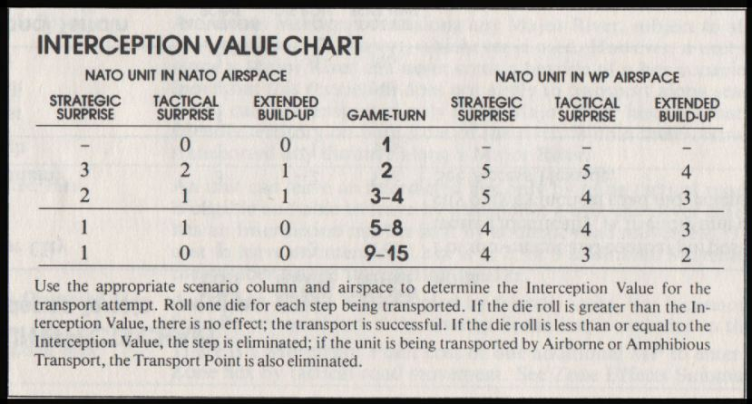 NATO: The Next War in Europe Board Game